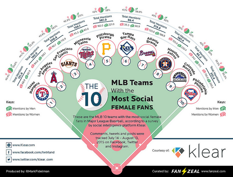 10 Teams that are scoring big with theladies