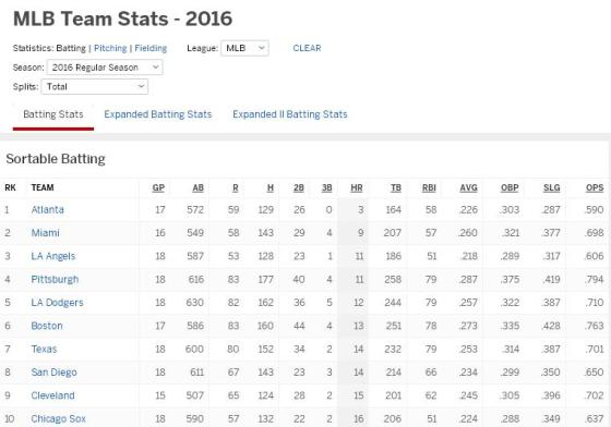 battingstats42416