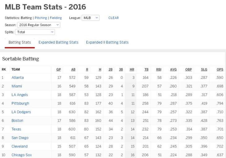 battingstats42416